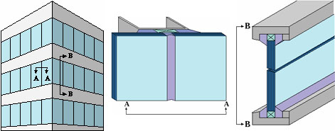 Types of structural glazing